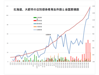全国 コロナ 数 者 日本 感染