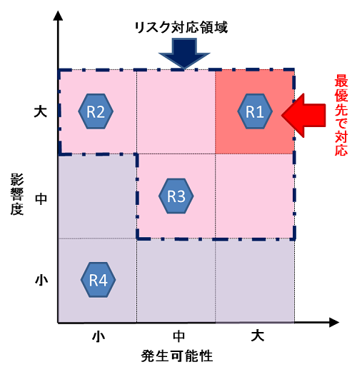 リスク評価(Risk Evaluation)